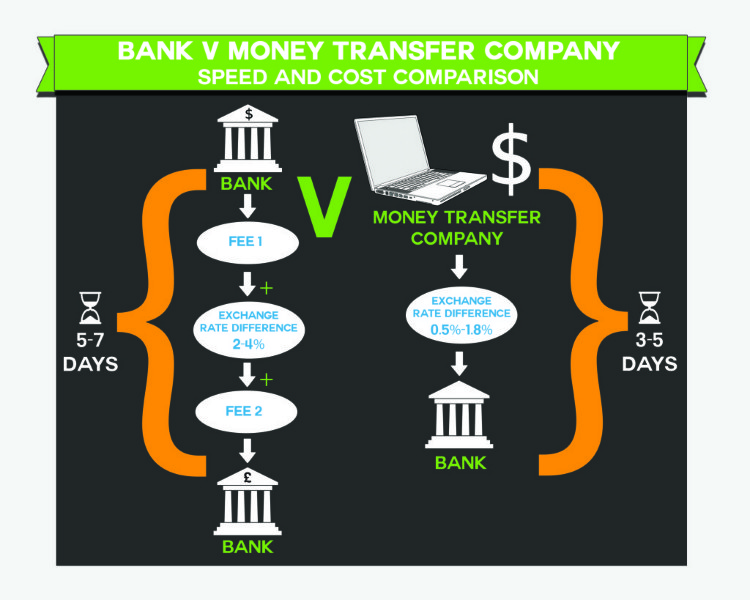 Banks vs. Transfer Companies  sc 1 st  WORKgateways : what is money wiring - yogabreezes.com